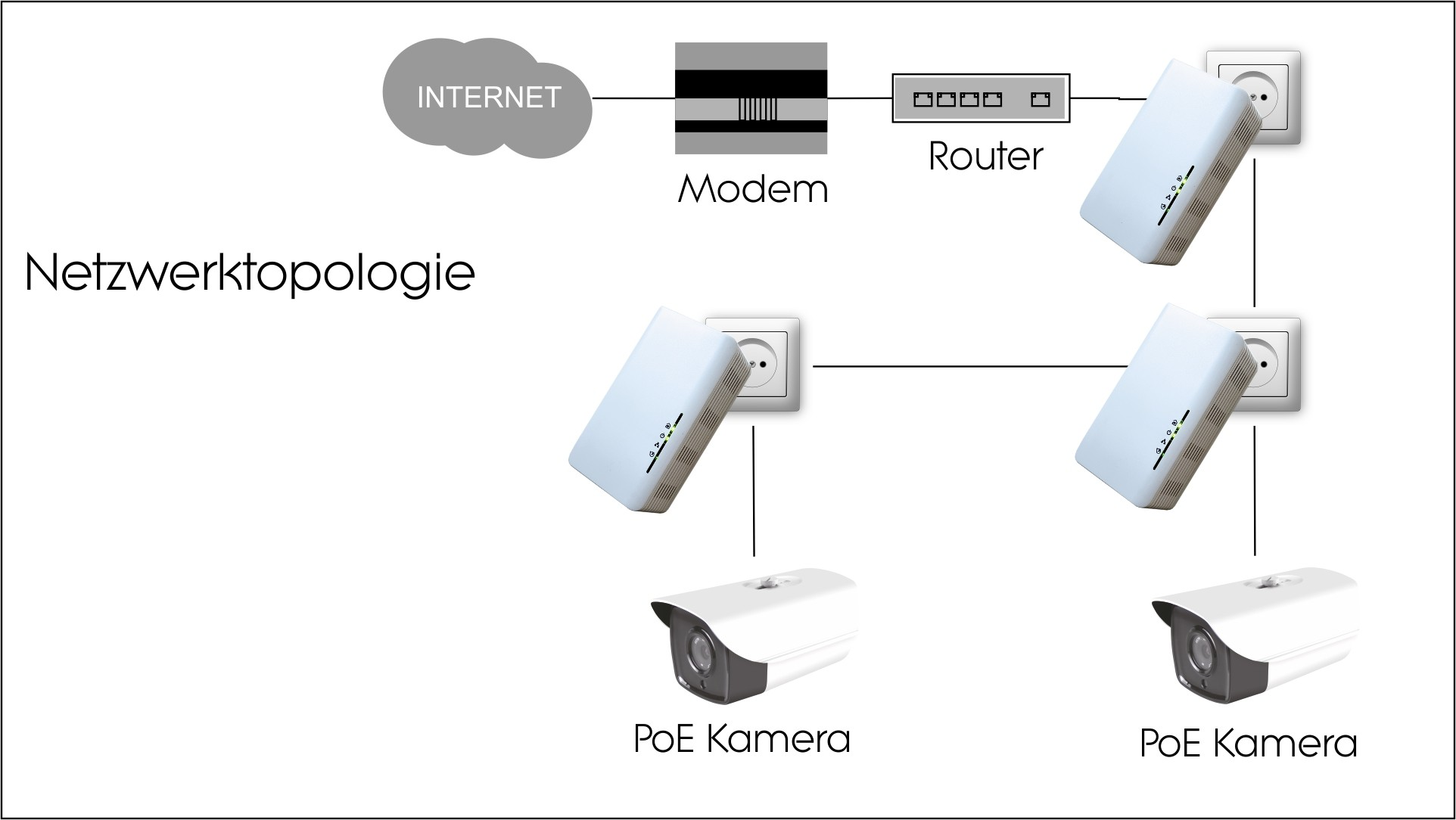 Super Powerline PoE LAN Steckdose: PoE-Powerline-Netzwerkadapter 1200 Mbi... ZB92
