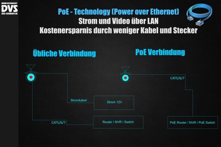 PoE Videoüberwachung